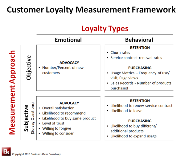 Customer Loyalty Measurement Framework