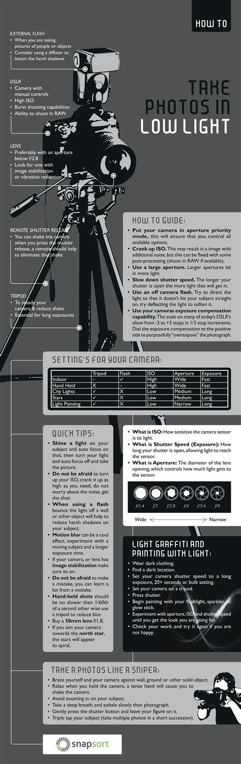 Cheat Sheet: What Gear and Settings to Use for Low Light