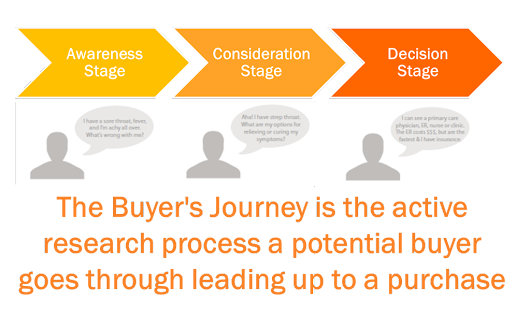 The Buyer's Journey and Keyword Research- What Does it Mean for Your SEO Campaigns? - Texas SEO
