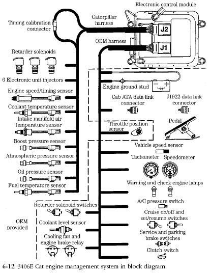 Caterpillar EMS | Diesel Engine Troubleshooting