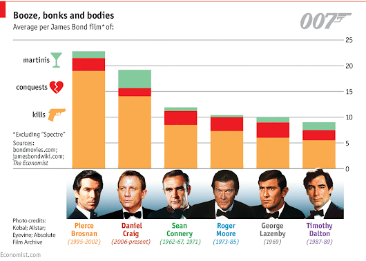 Daily chart: Bond v Bond: the return of 007 | The Economist