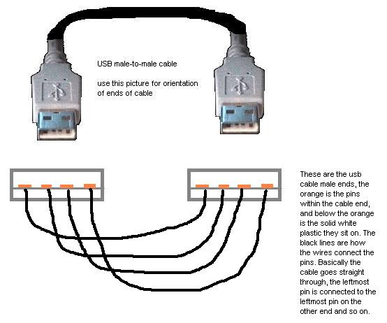 Usb 2 0 Cable Color Code