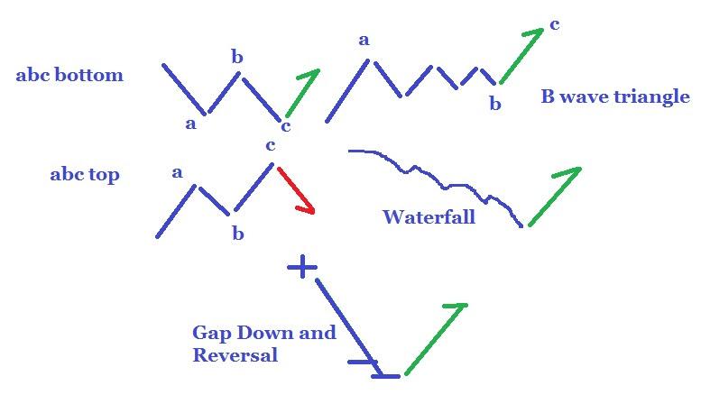 Harmonic patterns binary options