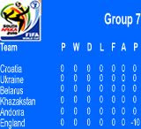 World Cup qualifying table (artists impression)