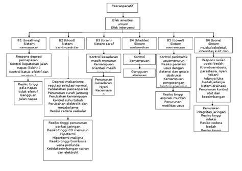 patofisiologi post operasi