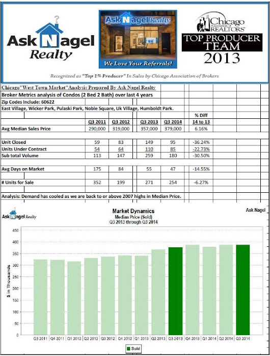 West Town 3rd Quarter Real Estate Housing Market Stats | West Town Real Estate | Ask Nagel