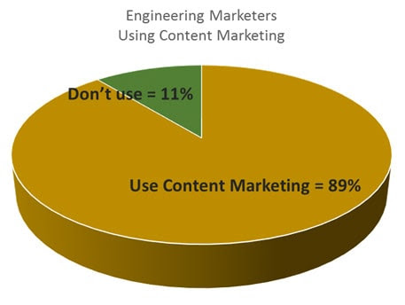 Content Marketing to Engineers is Tough. And Getting Tougher