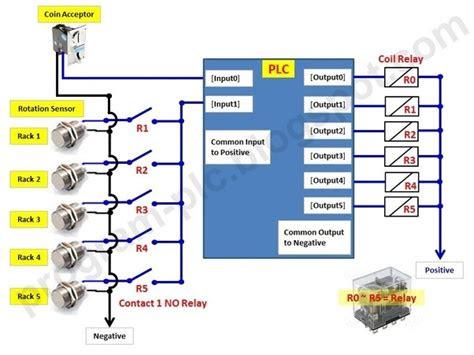 plc   relays quora
