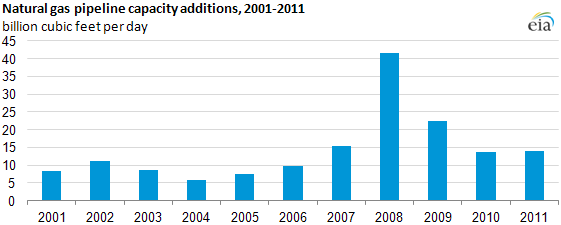 graph of Natural gas pipeline capacity additions, 2001-2011, as described in the article text