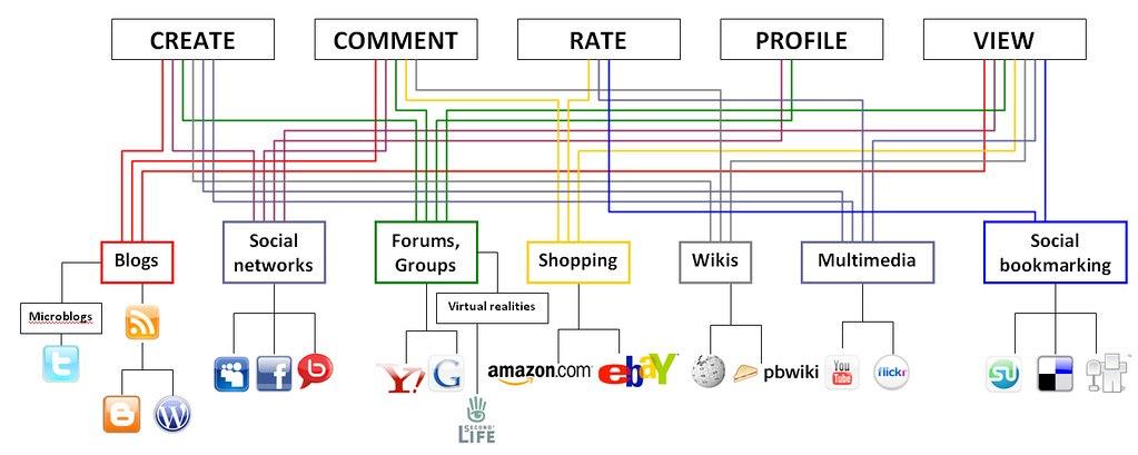 Wiring Diagram Social