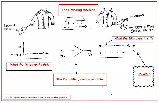The Vamplifier: Modelling the branding and pricing process