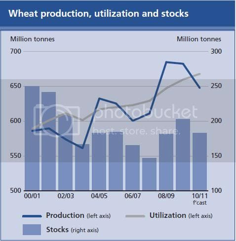 global wheat stocks