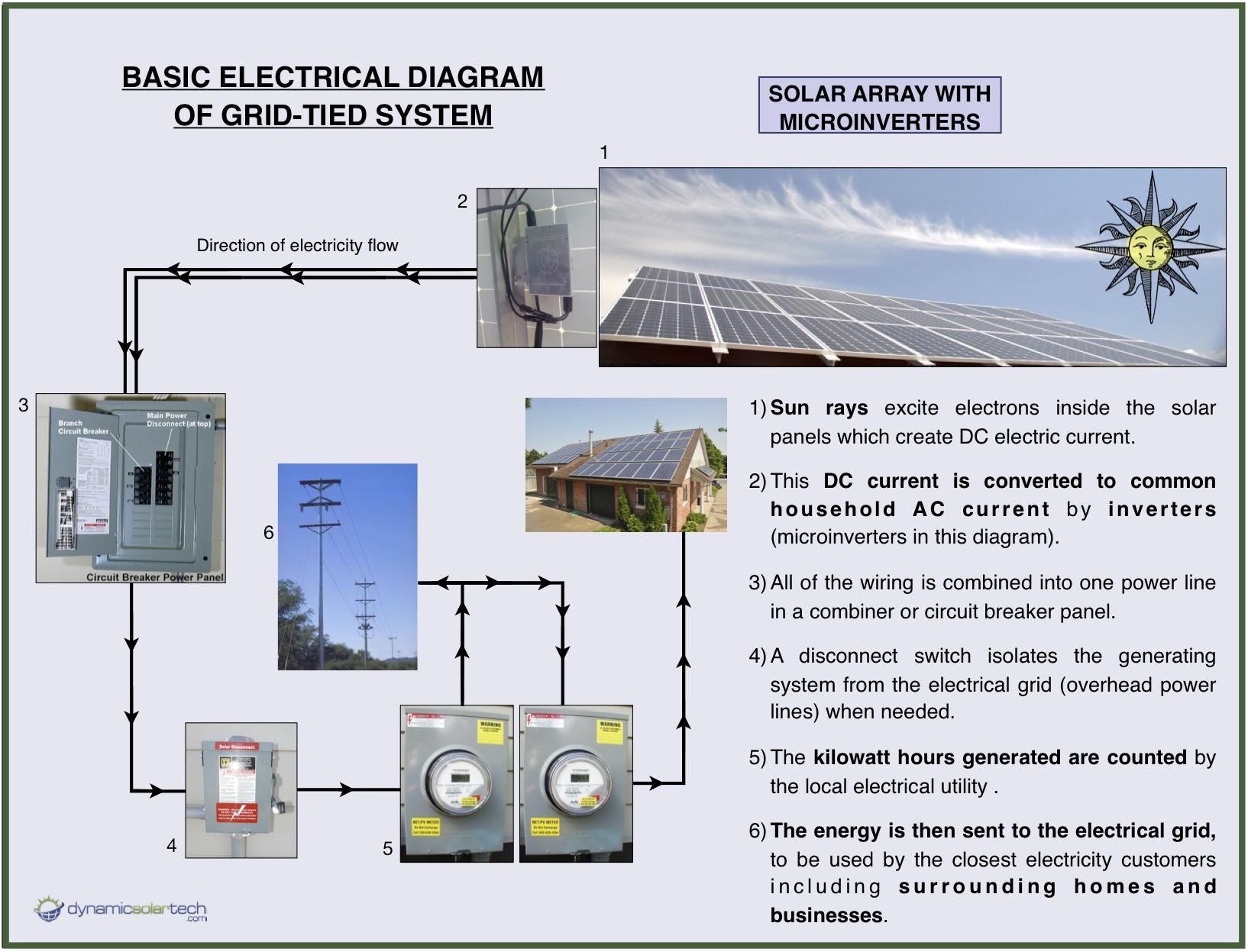 energy saving best solar panels angle. Black Bedroom Furniture Sets. Home Design Ideas