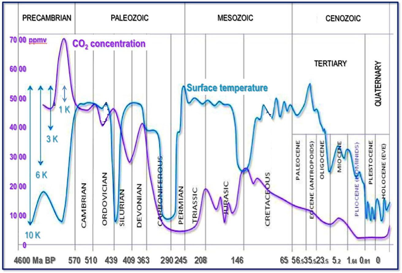 The Positive Impact of Human CO2 Emissions on the Survival of Life on Earth.  Patrick Moore, PhD