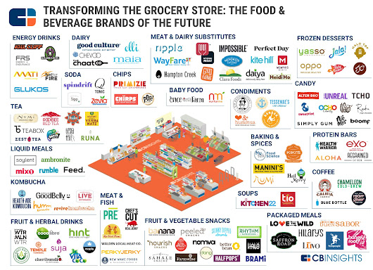 Attacking The Grocery Shelves: 120+ Food & Beverage Startups In One Infographic
