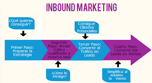El Inbound Marketing y el ZMOT