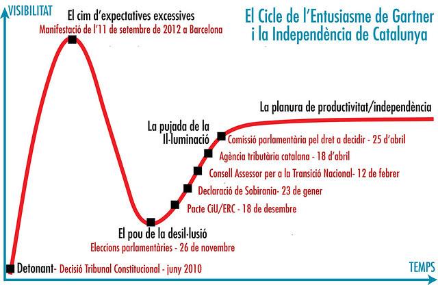 El Cicle de l'Entusiasme de Gartner i la Independència de Catalunya