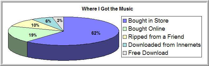 Where I Got the Music