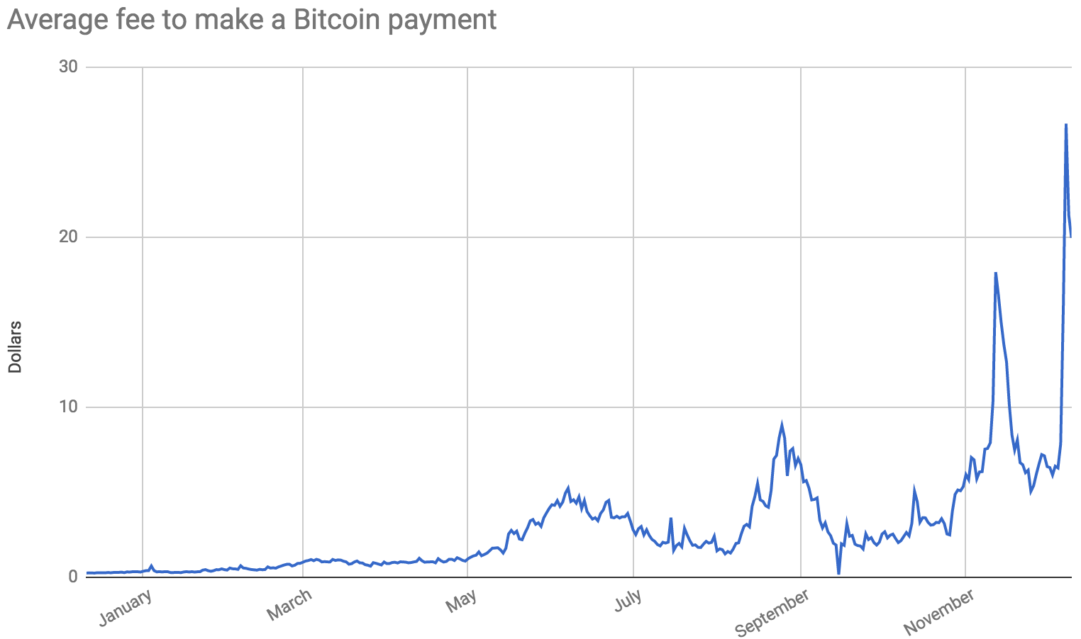 sell bitcoin for mobile money