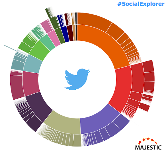 NEW: Find Influential Twitter Accounts with Social Explorer ™ - Majestic Blog