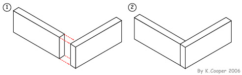 mitre joint mitre joints are often used to produce