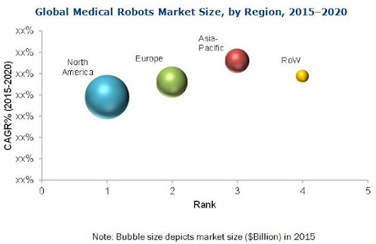 medical robots market by application The global medical robots market is categorized on the basis of product, application, and region on the basis of product, the market is categorized into instruments & accessories and medical.