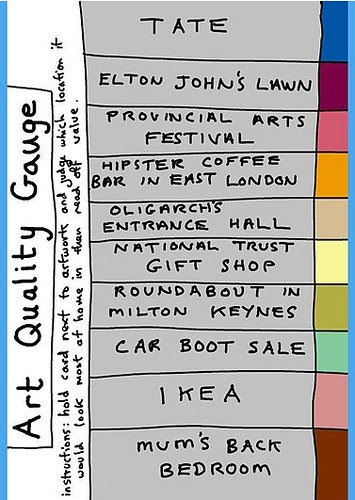 Grayson Perry's Art Quality Guide
