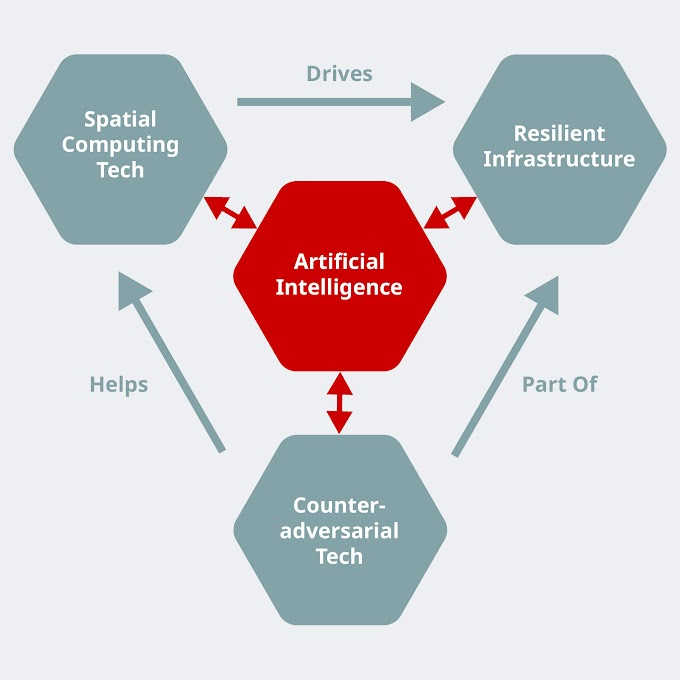 Artificial Intelligence for the Indo-Pacific: A Blueprint for 2030