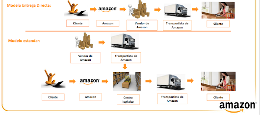 Direct Fulfillment Program: la verdadera revolución de Amazon ya está aquí - El Blog de Sergio Sánchez