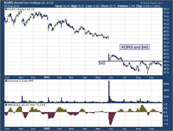 1-year chart of Kors (NYSE: KORS)