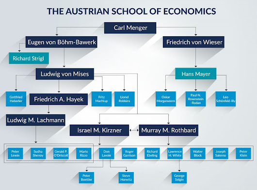 An Introduction to Austrian Economics, Part 1 - The Future of Freedom Foundation