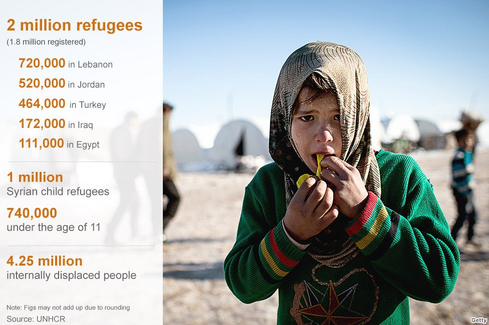Statistics on Syrian refugees