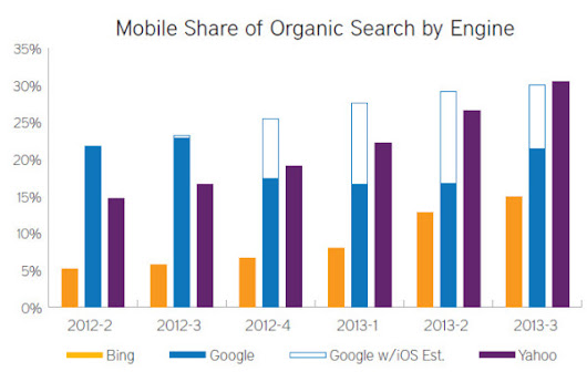There's No SEO Without Mobile SEO