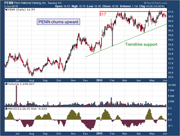 1-year chart of Penn (NASDAQ: PENN)