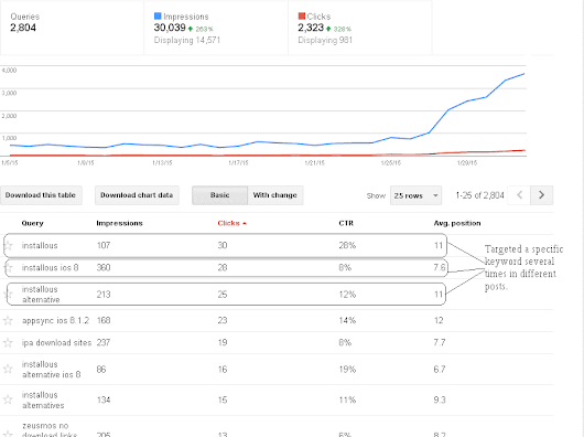 400 visits per day with a 2 months old Niche Site - Stream SEO