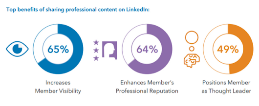 LinkedIn Becomes A Professional Content Channel