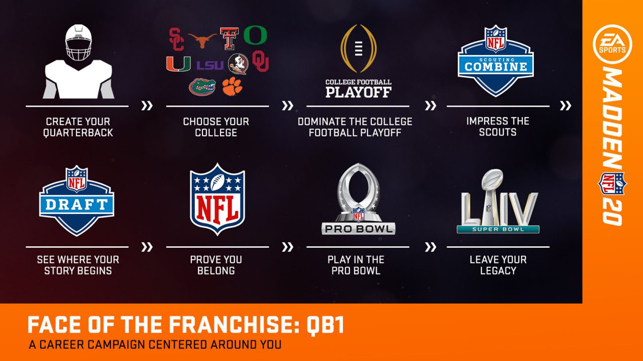 Madden NFL 20 Superstar Mode will include 10 licensed colleges and the Playoff  pastapadre.com