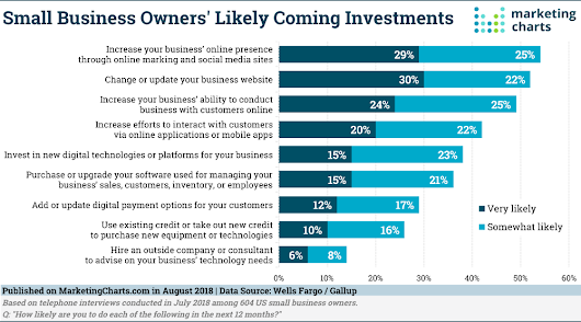 Small Businesses Not Cowed by Emerging Tech Needs; 4 in 10 Likely to Invest in New Digital Platforms - Marketing Charts