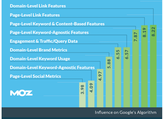 What Makes a Link Bad for SEO?