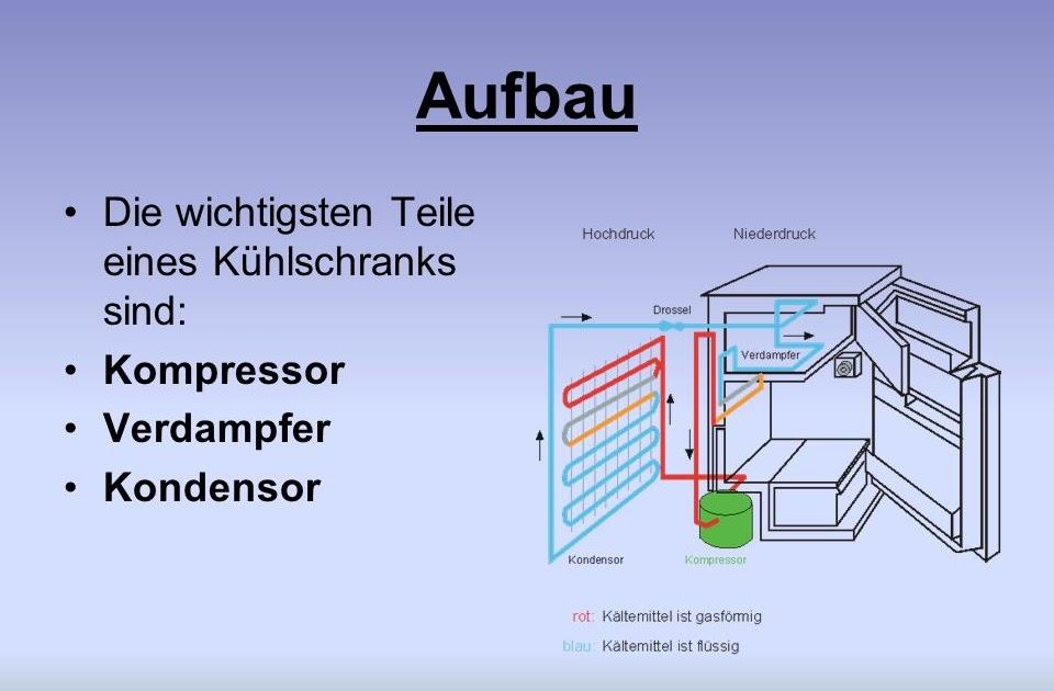 kompressor k hlschrank funktionsweise latonya beatty blog. Black Bedroom Furniture Sets. Home Design Ideas