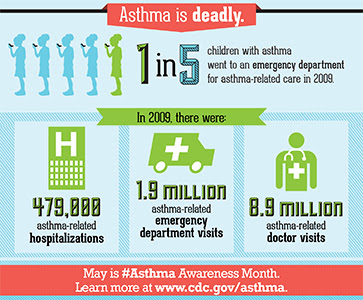 1 in 5 children with asthma went to the ER for asthma related-care in 2009. May is Asthma Awareness Month. Learn more.