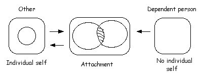 Dependent attachment