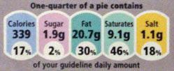 GDA percentages