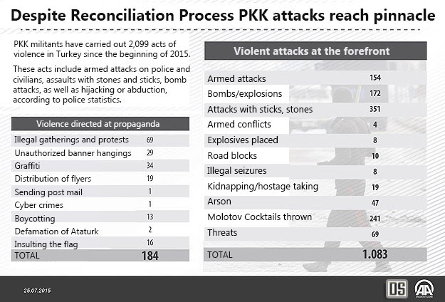 PKK attacks reach pinnacle in 2015 with involvement in over 2,000 acts of violence across Turkey