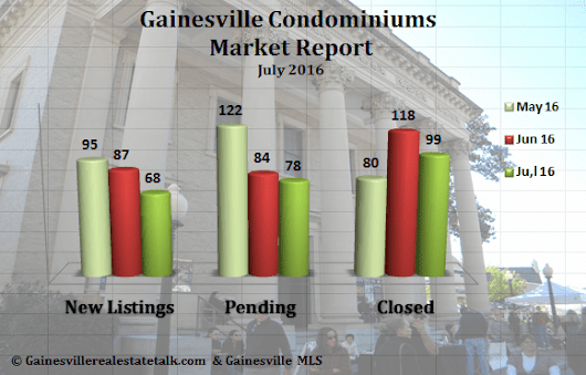 Gainesville FL Condominium Market Report July 2016 - Gainesville Real Estate | Homes For Sale in Gainesville