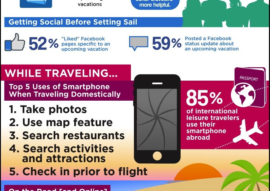 StratChat: How technology changed travel [infographic]