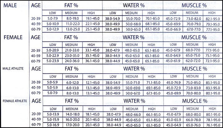 body fat percentage calipers how to calculate