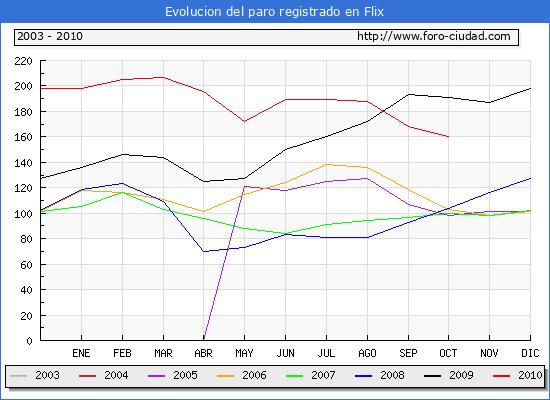 Evolucion  de los datos de parados para el Municipio de FLIX hasta OCTUBRE del 2010.
