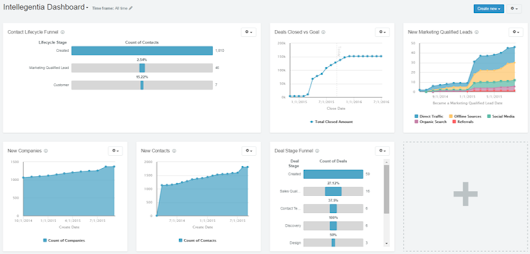 HubSpot Reporting Module – One Version of the Truth Seen From Many Angles