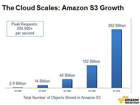 Amazon S3 tillväxt